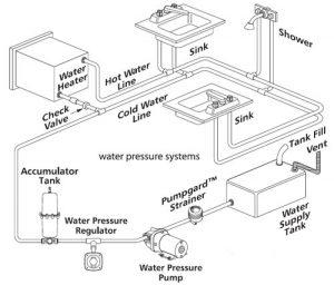 V Automatic Pressure Set LPM Jabsco UltraMax - Jabsco pump wiring